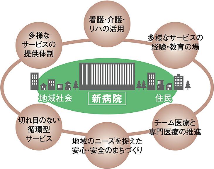 渓仁会タウン構想