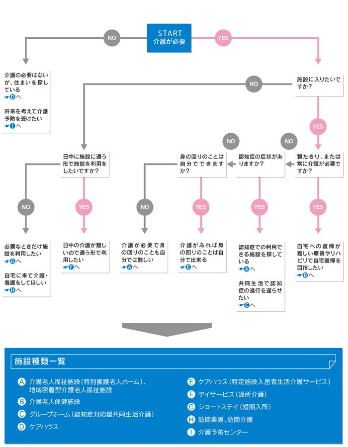 service-chart