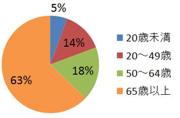 女性の年齢別手術件数