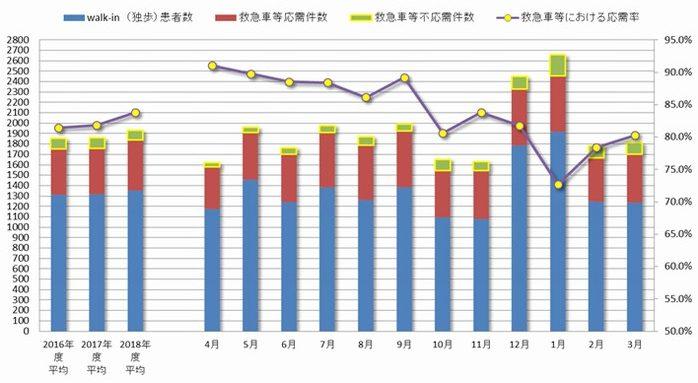 2018年度救急受診患者数統計
