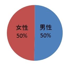男女別手術件数