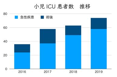 ICU患者数