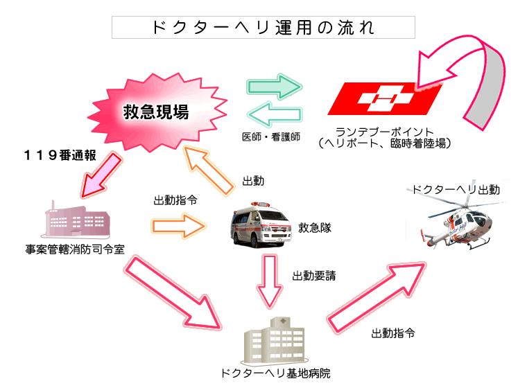 出動について | 札幌市の総合病院|手稲渓仁会病院